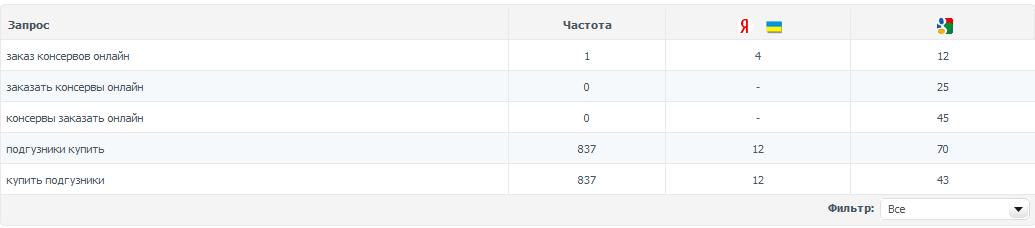 Размытые ключи - Q-seocom.ua