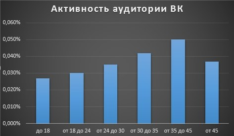 Активность аудитории в VK