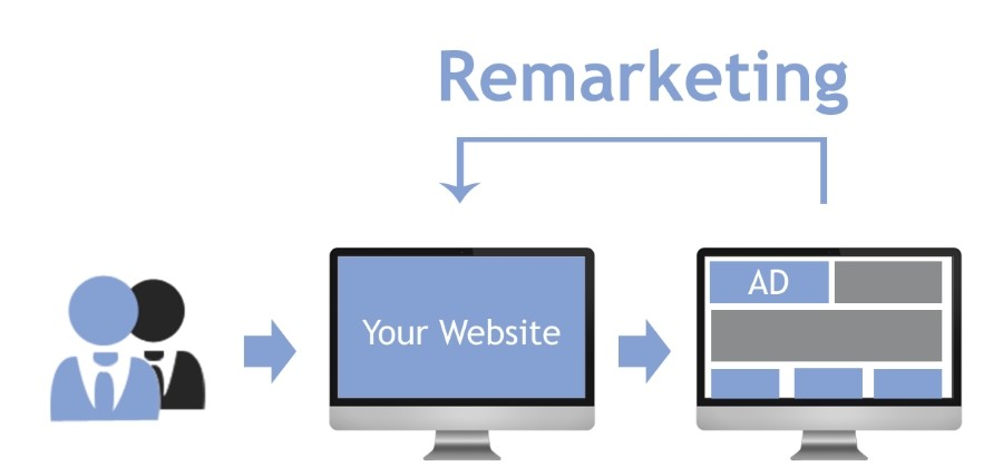 Что такое ремаркетинг и как его настроить