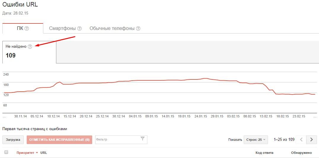 Google Webmaster ошибки url