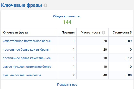 - по 144 поисковым запросам