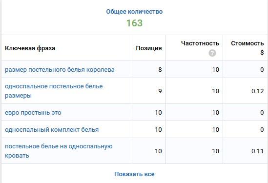 ранжируется в топ-100 по 163 поисковым запросам