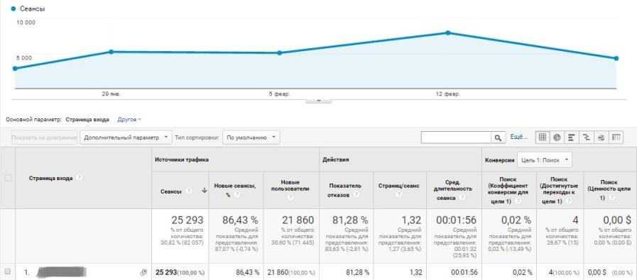21000 уникальных пользователей в месяц