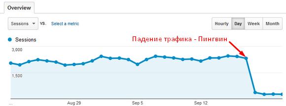 график трафика после Пингвина
